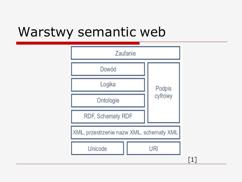 Warstwy semantic web [1]